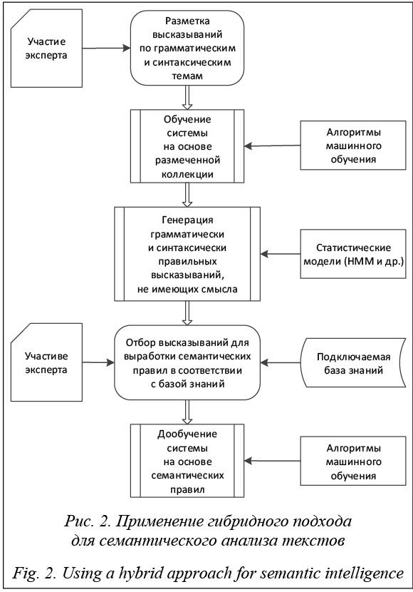 Анализа семантического программа текста